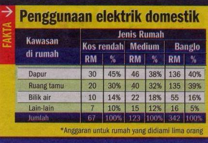 Penggunaan Elektrik Domestik